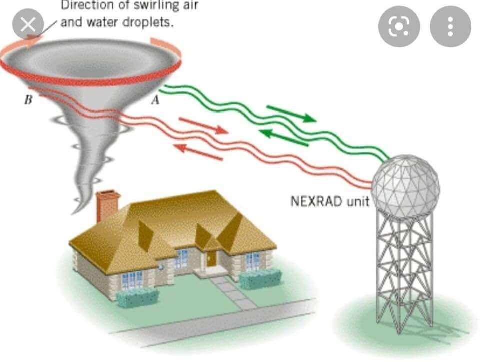 Iomadachadh tonnan electromagnetic eadar vortex agus radar